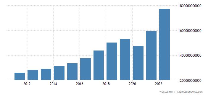 albania gross domestic income constant lcu wb data