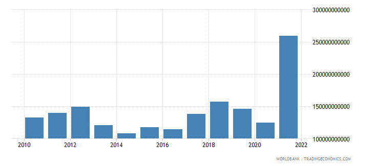 albania gross domestic savings current lcu wb data