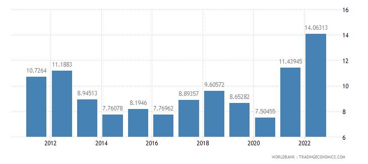 albania gross domestic savings percent of gdp wb data