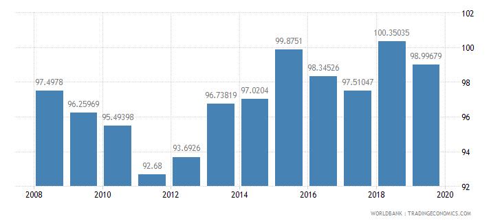 albania gross enrolment ratio lower secondary female percent wb data