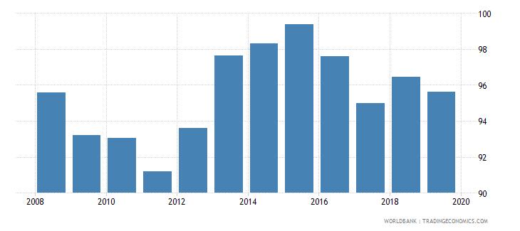 albania gross enrolment ratio lower secondary male percent wb data
