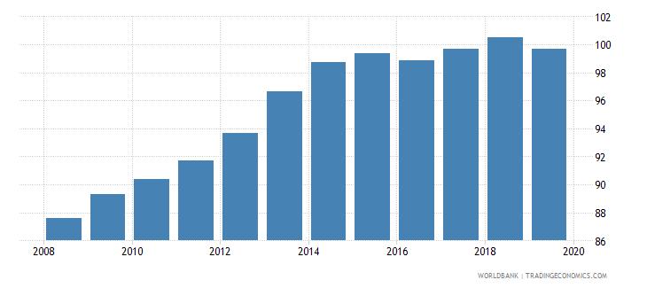 albania gross enrolment ratio primary and secondary female percent wb data