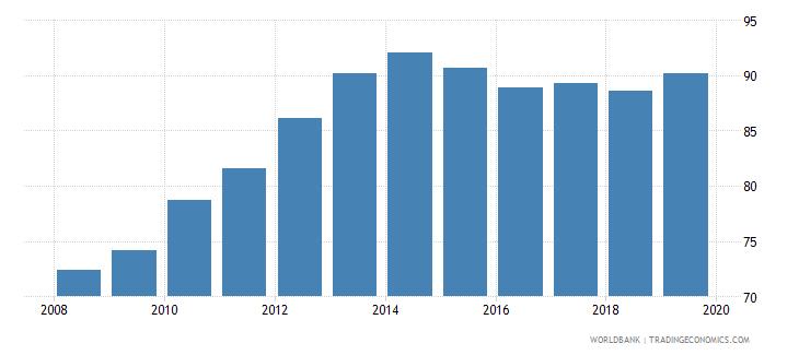albania gross enrolment ratio primary to tertiary female percent wb data
