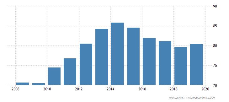 albania gross enrolment ratio primary to tertiary male percent wb data