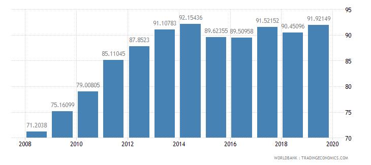 albania gross enrolment ratio upper secondary female percent wb data