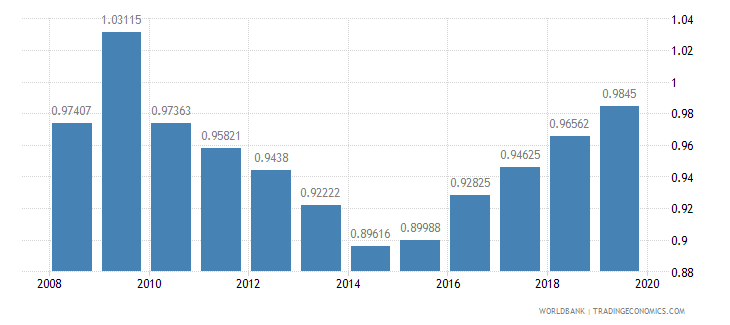 albania gross enrolment ratio upper secondary gender parity index gpi wb data