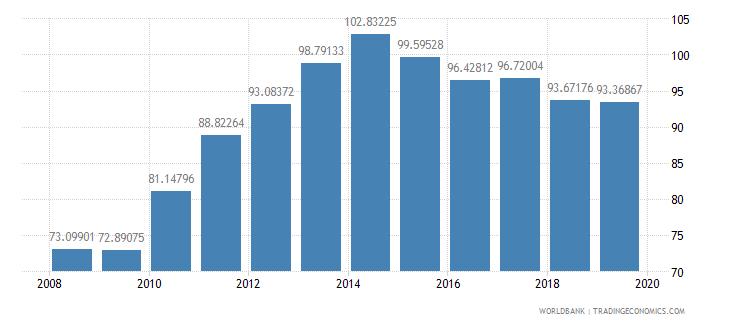 albania gross enrolment ratio upper secondary male percent wb data