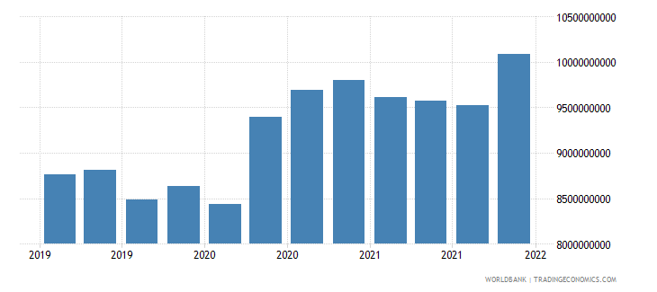 albania gross ext debt pos  all sectors long term all instruments usd wb data
