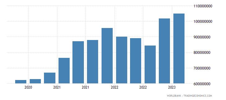 albania gross ext debt pos  all sectors short term all instruments usd wb data