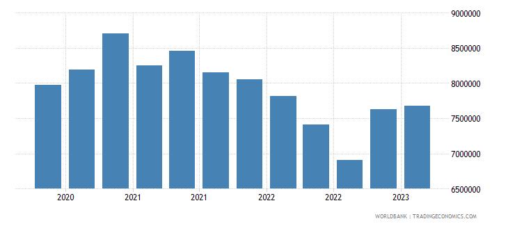 albania gross ext debt pos  deposit taking corp  exc cb long term debt securities usd wb data