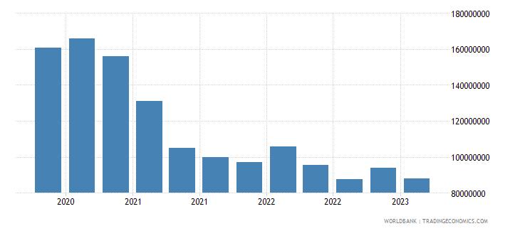 albania gross ext debt pos  deposit taking corp  exc cb long term loans usd wb data