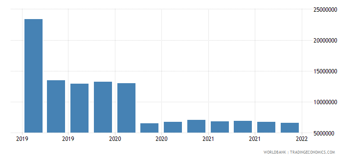 albania gross ext debt pos  deposit taking corp  exc cb long term other debt liabilities usd wb data