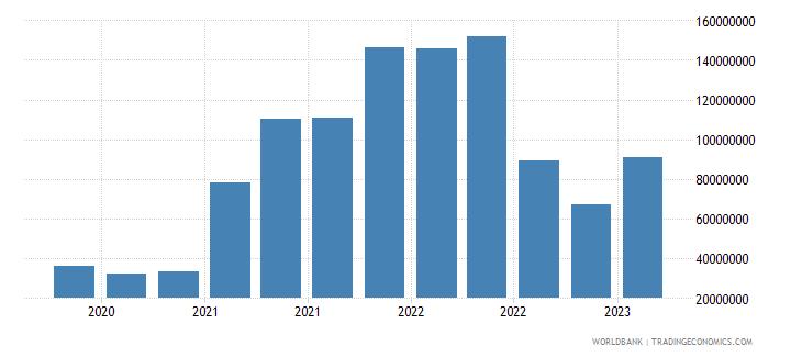 albania gross ext debt pos  deposit taking corp  exc cb short term loans usd wb data