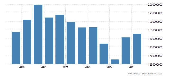 albania gross ext debt pos  di intercom lending all maturities debt liab of di ent to dir investors usd wb data
