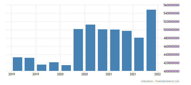 albania gross ext debt pos  general government long term all instruments usd wb data