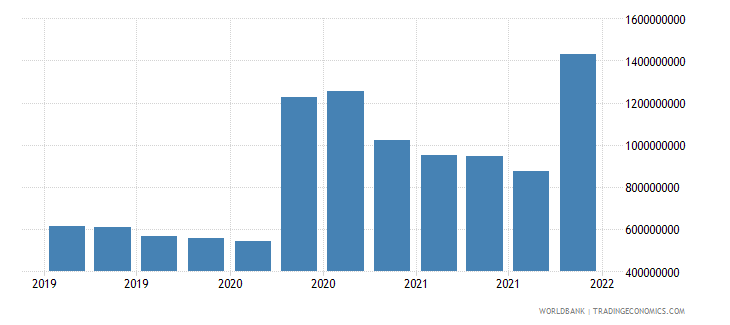 albania gross ext debt pos  general government long term debt securities usd wb data