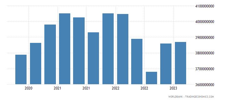 albania gross ext debt pos  general government long term loans usd wb data
