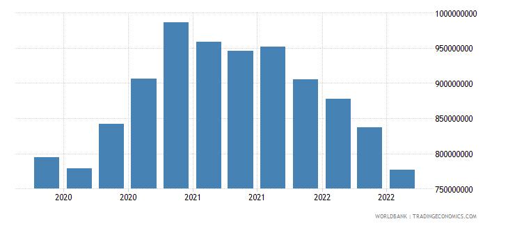 albania gross ext debt pos  other sectors long term loans usd wb data