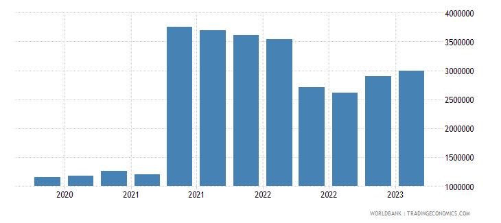albania gross ext debt pos  other sectors short term loans usd wb data