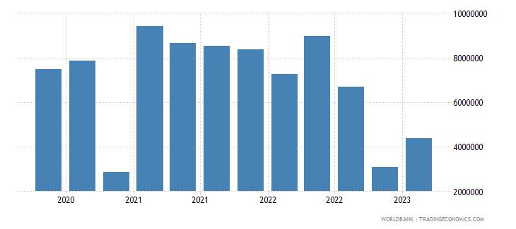 albania gross ext debt pos  other sectors short term other debt liabilities usd wb data
