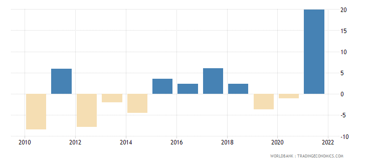 albania gross fixed capital formation annual percent growth wb data