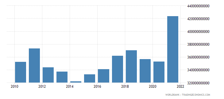 albania gross fixed capital formation constant lcu wb data