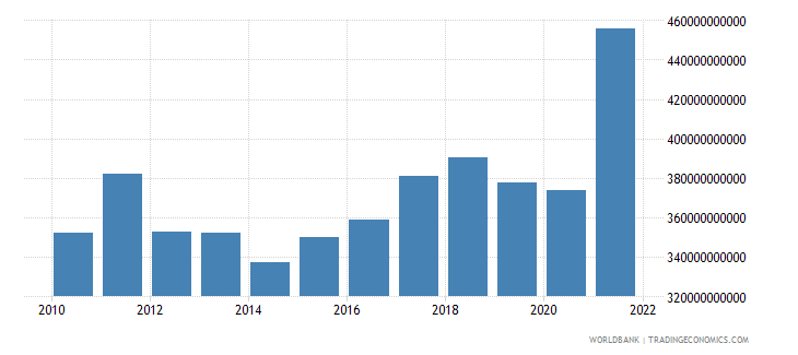 albania gross fixed capital formation current lcu wb data