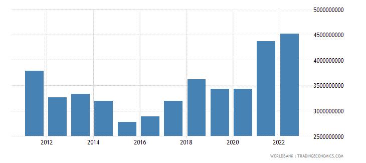 albania gross fixed capital formation us dollar wb data