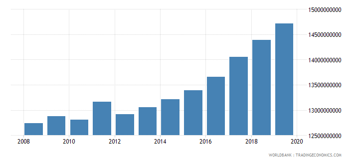 albania gross national expenditure constant 2000 us dollar wb data