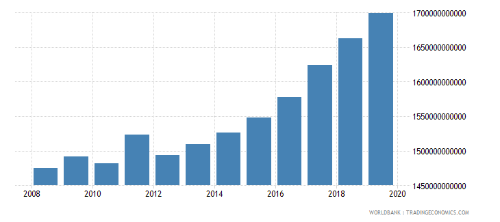 albania gross national expenditure constant lcu wb data