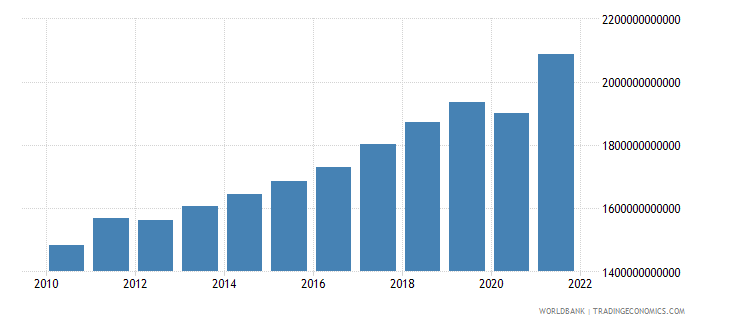 albania gross national expenditure current lcu wb data