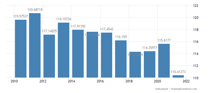 albania gross national expenditure percent of gdp wb data
