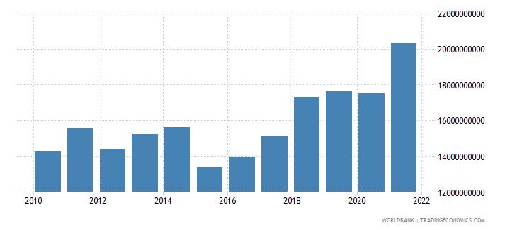 albania gross national expenditure us dollar wb data