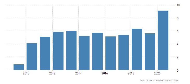 albania gross portfolio debt liabilities to gdp percent wb data