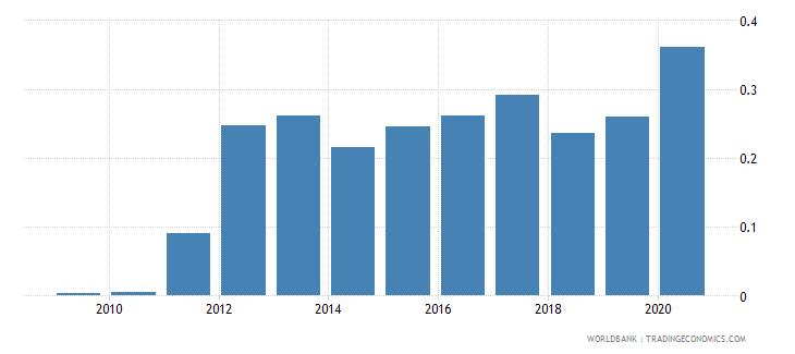 albania gross portfolio equity assets to gdp percent wb data