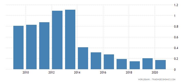 albania gross portfolio equity liabilities to gdp percent wb data
