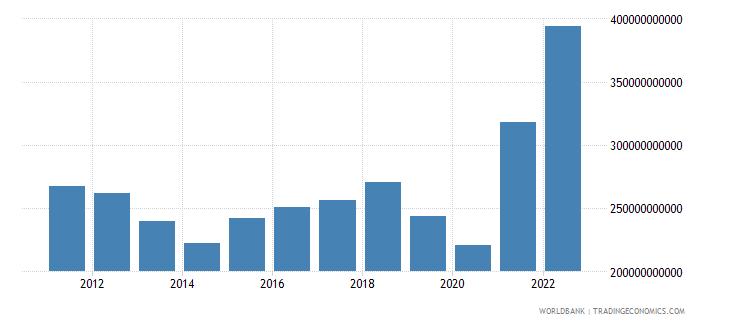 albania gross savings current lcu wb data