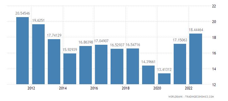 albania gross savings percent of gdp wb data