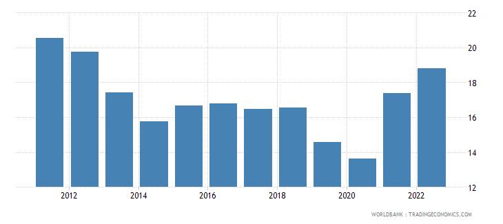 albania gross savings percent of gni wb data