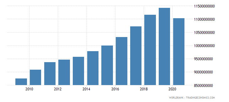albania gross value added at factor cost constant 2000 us dollar wb data