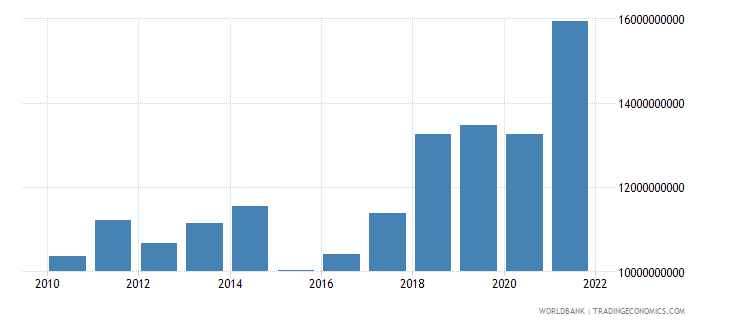 albania gross value added at factor cost us dollar wb data