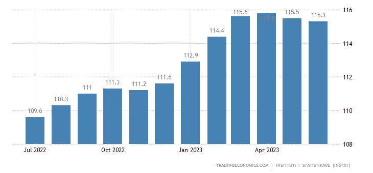 Albania Harmonised Consumer Prices