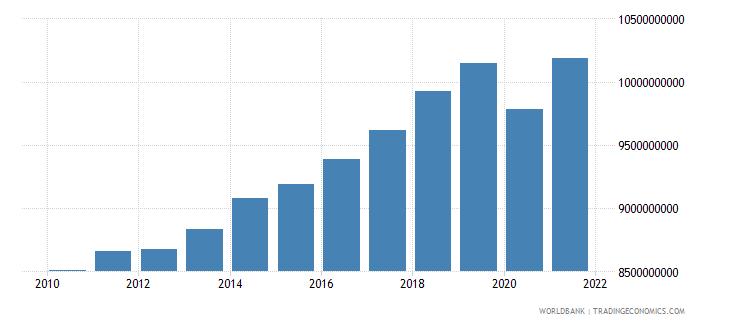 albania household final consumption expenditure constant 2000 us dollar wb data