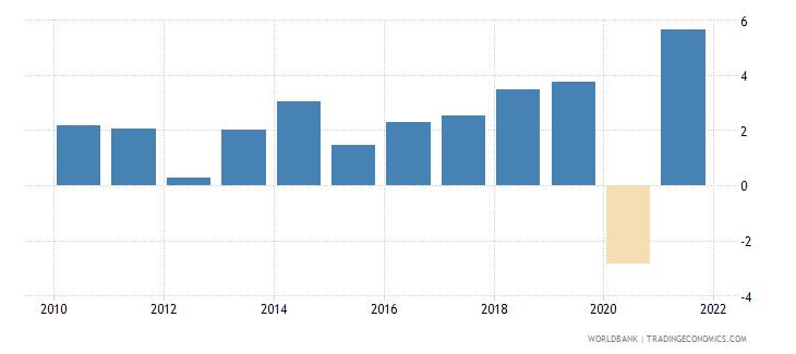 albania household final consumption expenditure per capita growth annual percent wb data