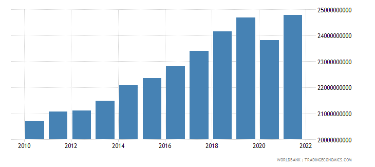 albania household final consumption expenditure ppp constant 2005 international dollar wb data