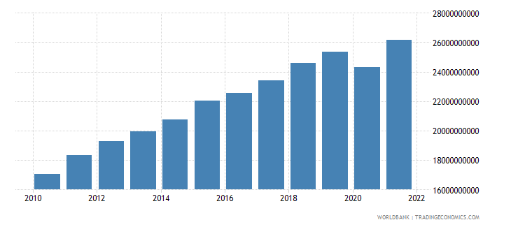 albania household final consumption expenditure ppp us dollar wb data