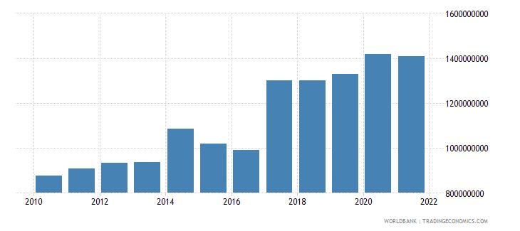 albania ibrd loans and ida credits dod us dollar wb data