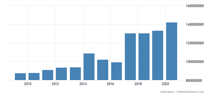 albania ibrd loans and ida credits dod us dollar wb data