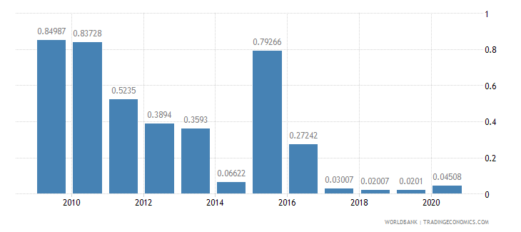albania ict goods exports percent of total goods exports wb data