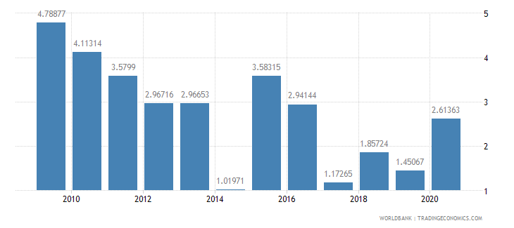 albania ict goods imports percent total goods imports wb data